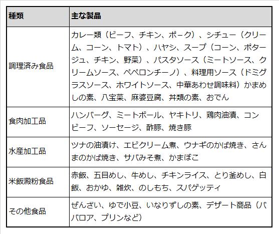レトルトパウチ食品の種類と主な製品を例示した表