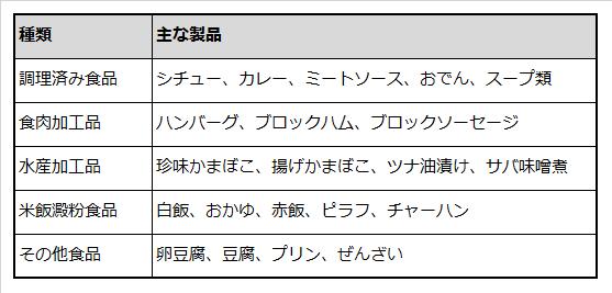 レトルト容器食品の種類と主な製品を例示した表