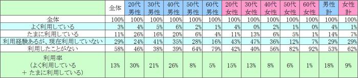 表1 現在の利用状況